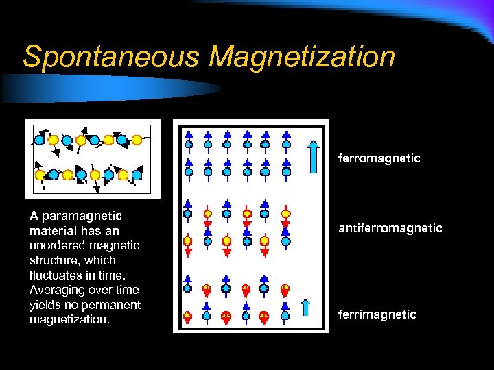 Spontaneous Magnetization ferromagnetic A paramagnetic material has an unordered magnetic structure, which fluctuates in