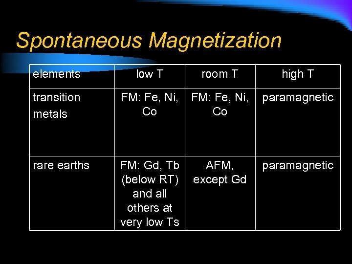 Spontaneous Magnetization elements low T room T high T transition metals FM: Fe, Ni,