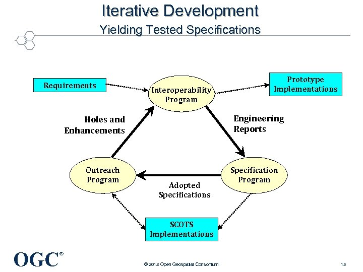 Iterative Development Yielding Tested Specifications Requirements Interoperability Program Engineering Reports Holes and Enhancements Outreach