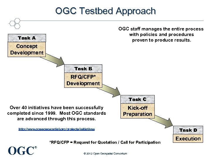 OGC Testbed Approach OGC staff manages the entire process with policies and procedures proven