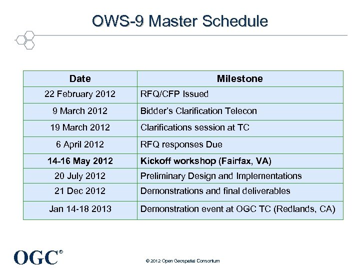 OWS-9 Master Schedule Date 22 February 2012 Milestone RFQ/CFP Issued 9 March 2012 Bidder's