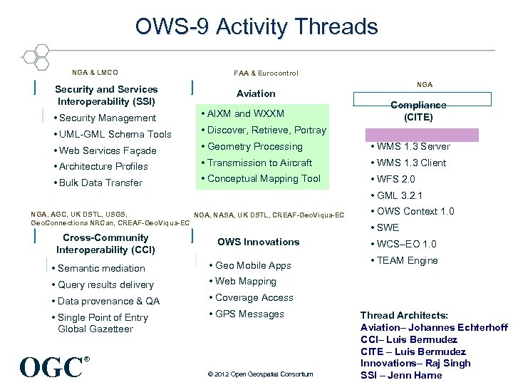 OWS-9 Activity Threads NGA & LMCO Security and Services Interoperability (SSI) FAA & Eurocontrol
