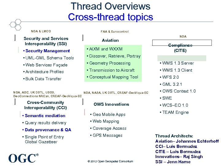 Thread Overviews Cross-thread topics NGA & LMCO Security and Services Interoperability (SSI) FAA &