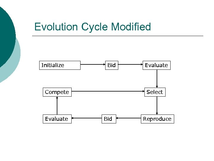 Evolution Cycle Modified Initialize Bid Compete Evaluate Select Bid Reproduce