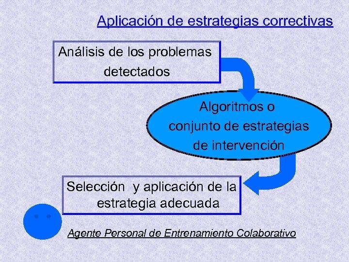 Aplicación de estrategias correctivas Análisis de los problemas detectados Algoritmos o conjunto de estrategias