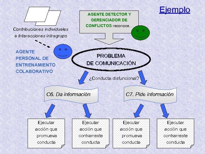 Contribuciones individuales e Interacciones intragrupo AGENTE PERSONAL DE ENTRENAMIENTO COLABORATIVO AGENTE DETECTOR Y GERENCIADOR