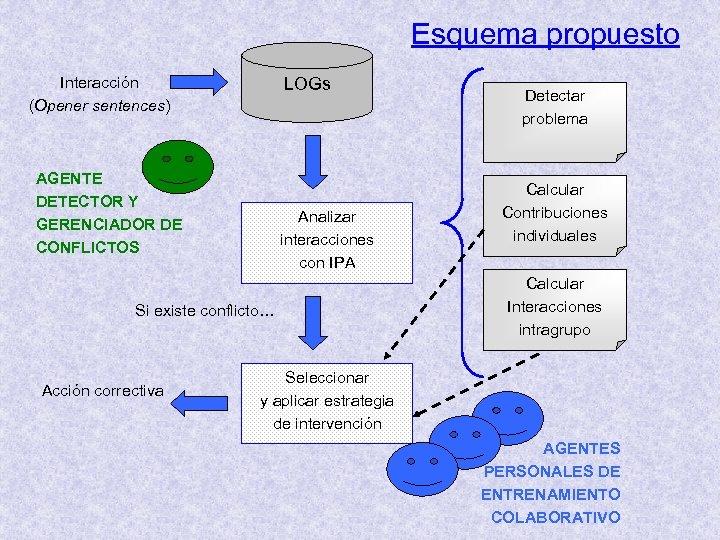 Esquema propuesto Interacción (Opener sentences) LOGs AGENTE DETECTOR Y GERENCIADOR DE CONFLICTOS Analizar interacciones