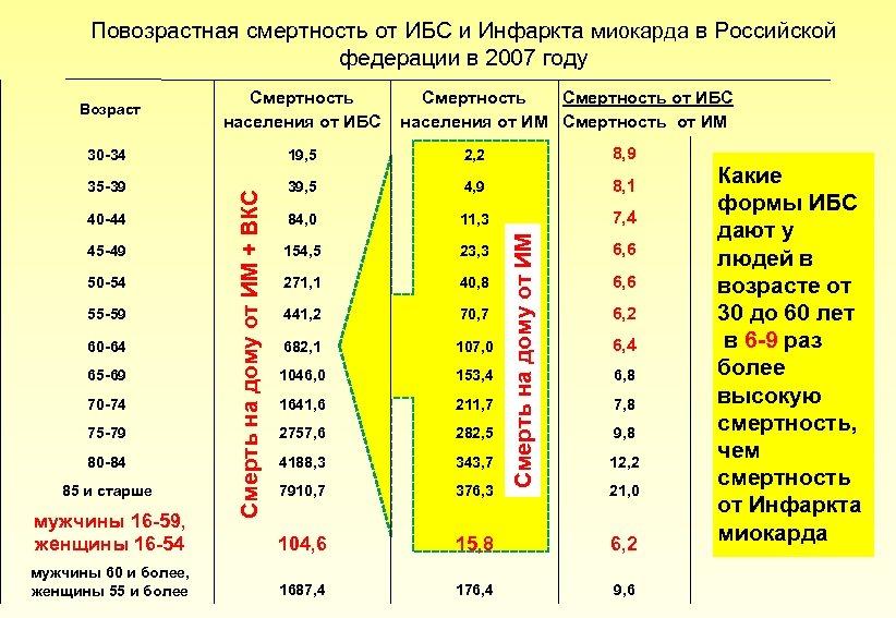 Повозрастная смертность от ИБС и Инфаркта миокарда в Российской федерации в 2007 году 30