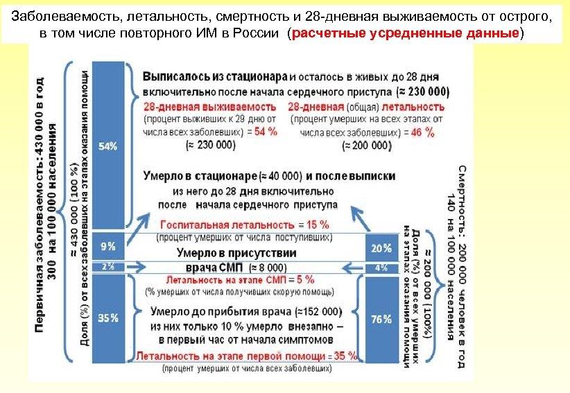 Заболеваемость, летальность, смертность и 28 -дневная выживаемость от острого, в том числе повторного ИМ