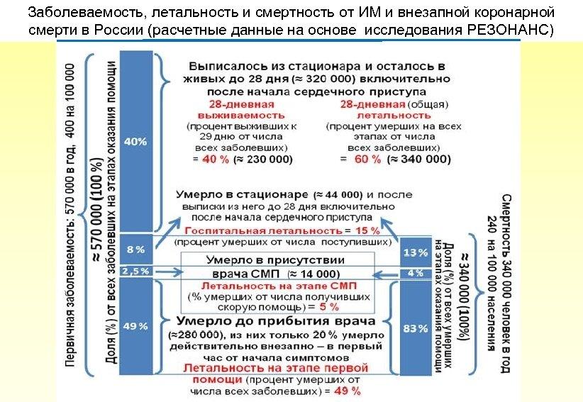 Заболеваемость, летальность и смертность от ИМ и внезапной коронарной смерти в России (расчетные данные