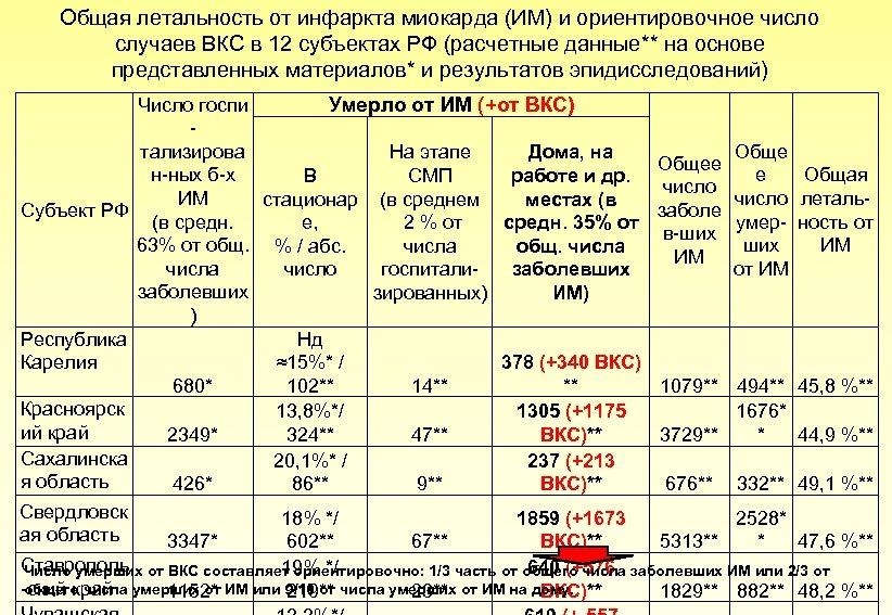 Общая летальность от инфаркта миокарда (ИМ) и ориентировочное число случаев ВКС в 12 субъектах