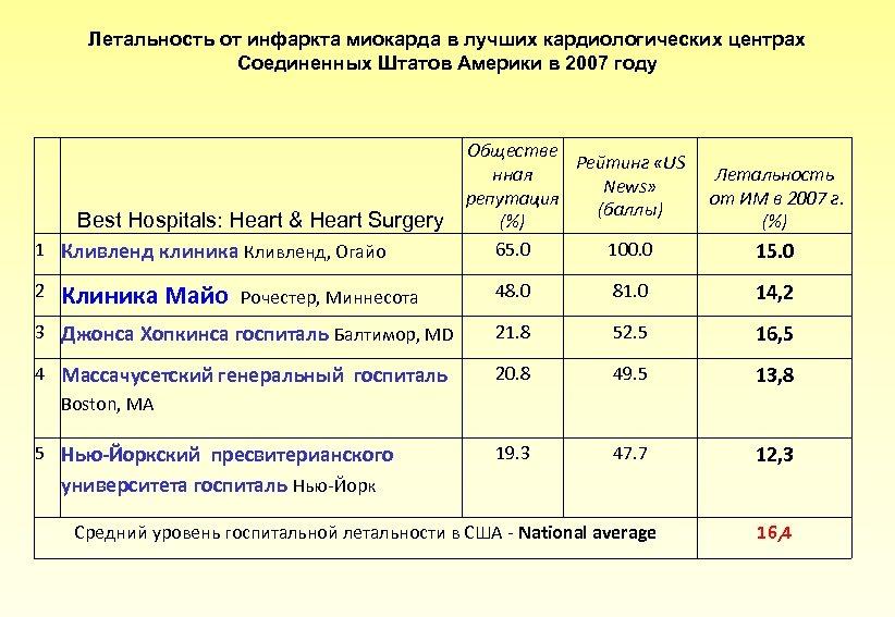 Летальность от инфаркта миокарда в лучших кардиологических центрах Соединенных Штатов Америки в 2007 году