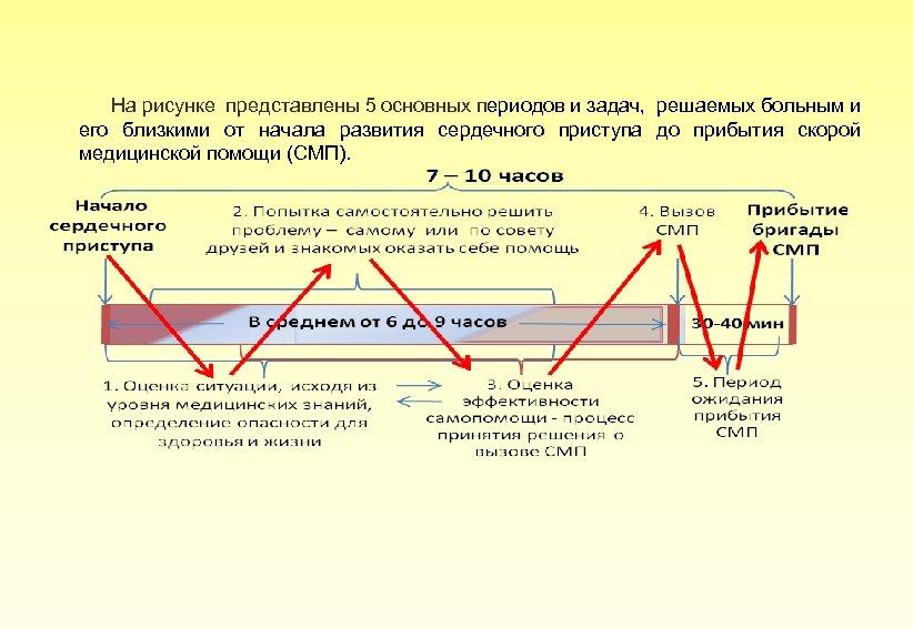 На рисунке представлены 5 основных периодов и задач, решаемых больным и его близкими