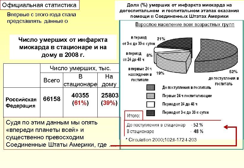 Официальная статистика Доля (%) умерших от инфаркта миокарда на догоспитальном и госпитальном этапах оказания