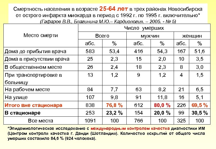 Смертность населения в возрасте 25 -64 лет в трех районах Новосибирска от острого инфаркта