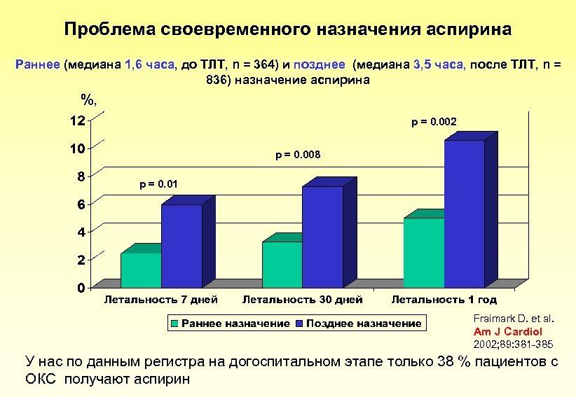 Проблема своевременного назначения аспирина Раннее (медиана 1, 6 часа, до ТЛТ, n = 364)