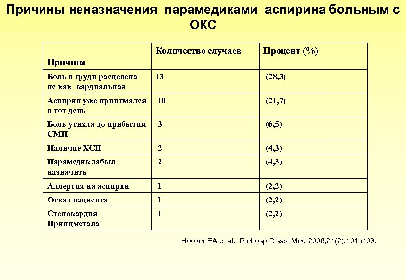 Причины неназначения парамедиками аспирина больным с ОКС Количество случаев Процент (%) Боль в груди