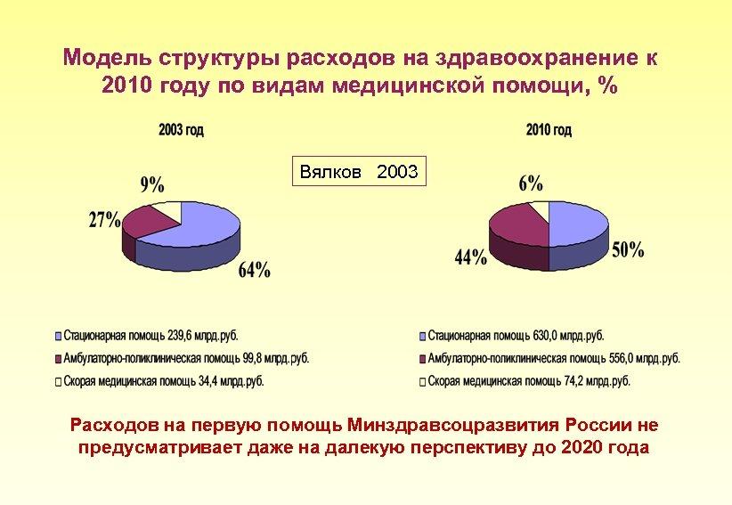 Модель структуры расходов на здравоохранение к 2010 году по видам медицинской помощи, % Вялков