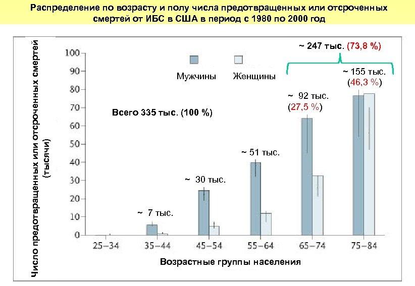 Число предотвращенных или отсроченных смертей (тысячи) Распределение по возрасту и полу числа предотвращенных или
