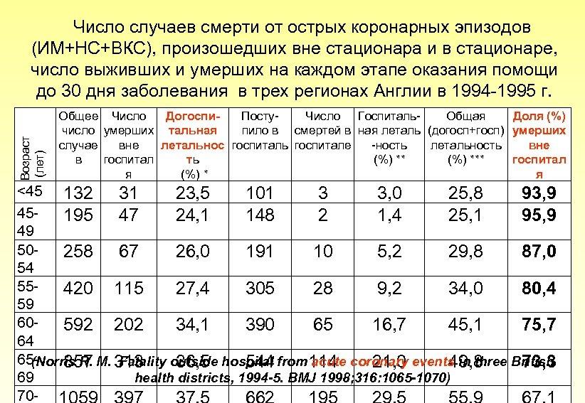 Возраст (лет) Число случаев смерти от острых коронарных эпизодов (ИМ+НС+ВКС), произошедших вне стационара и