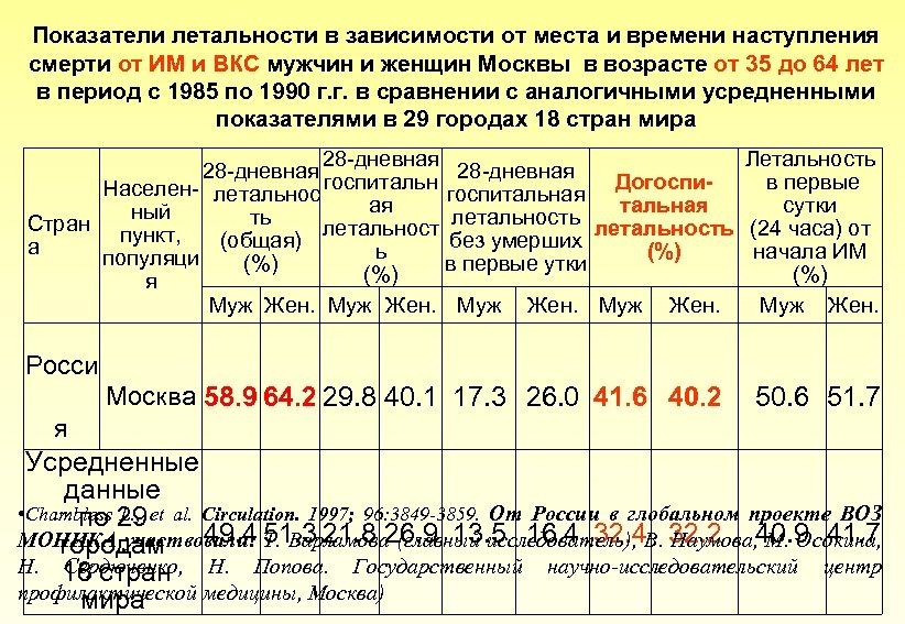 Показатели летальности в зависимости от места и времени наступления смерти от ИМ и ВКС
