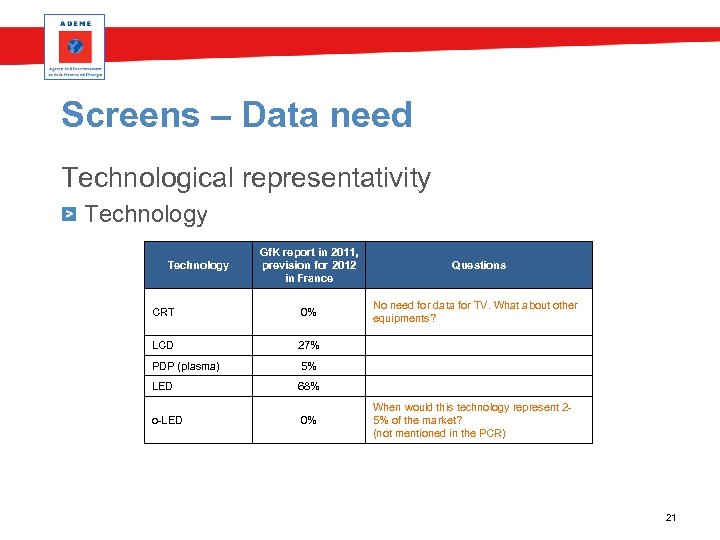Screens – Data need Technological representativity Technology Gf. K report in 2011, prevision for