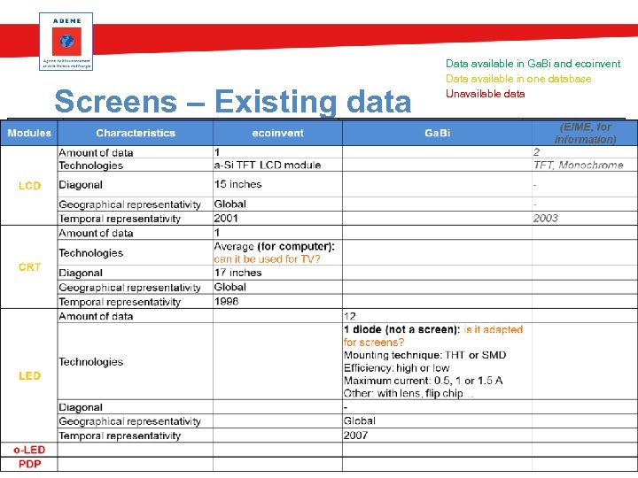 Data available in Ga. Bi and ecoinvent Data available in one database Unavailable data