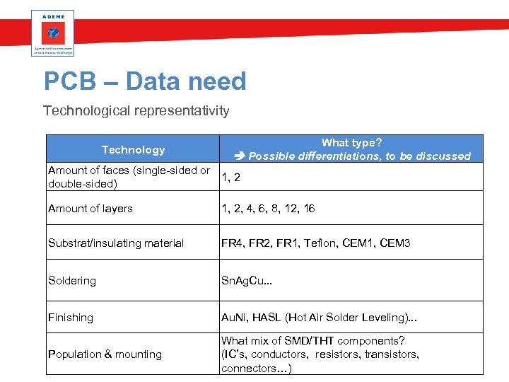 PCB – Data need Technological representativity Technology What type? Possible differentiations, to be discussed