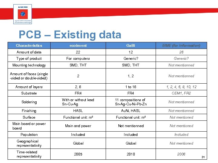 PCB – Existing data Characteristics ecoinvent Ga. Bi EIME (for information) Amount of data