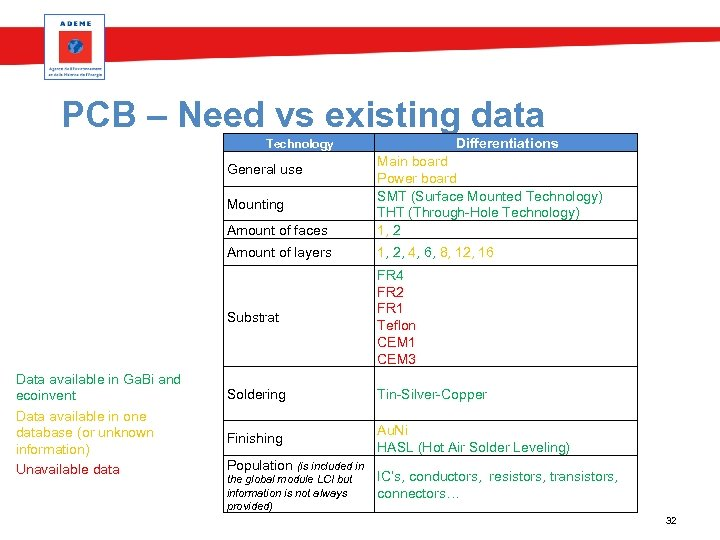 PCB – Need vs existing data Differentiations Technology Amount of faces Main board Power