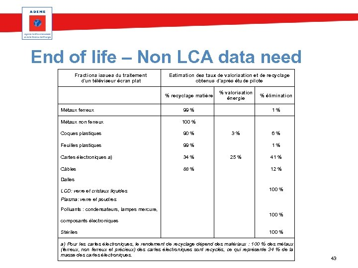 End of life – Non LCA data need Fractions issues du traitement d'un téléviseur