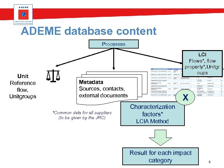 ADEME database content Processes Unit Reference flow, Unitgroups LCI Flows*, flow property*, Unitgr oups