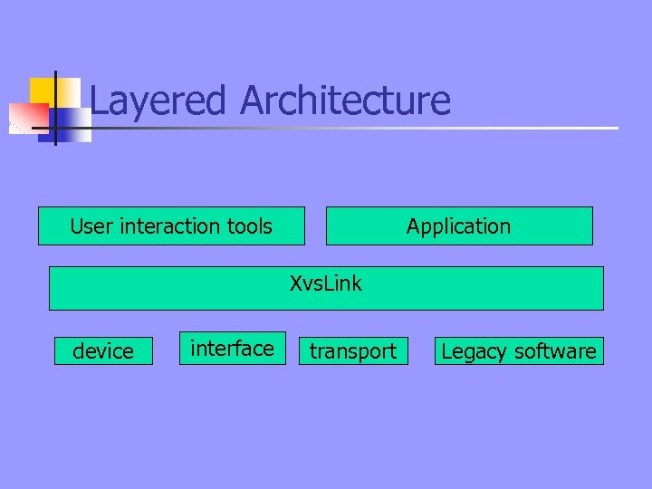 Layered Architecture User interaction tools Application Xvs. Link device interface transport Legacy software