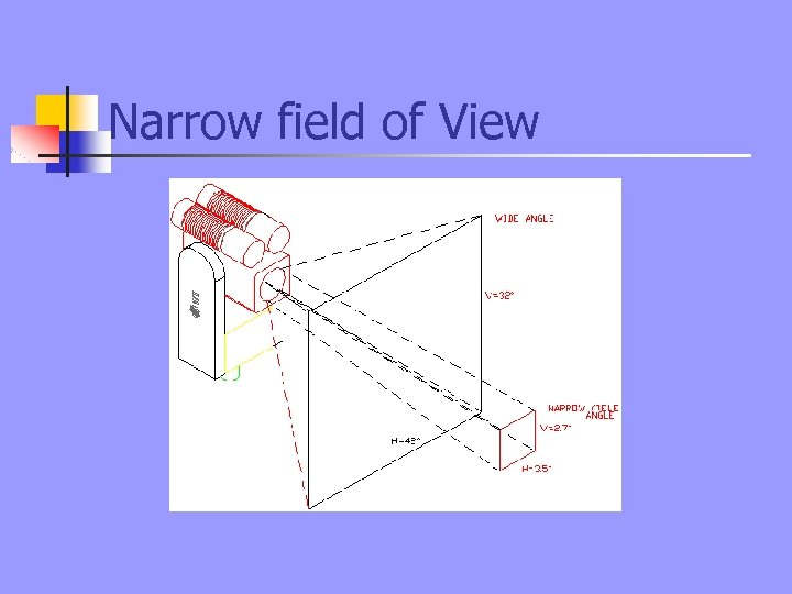 Narrow field of View