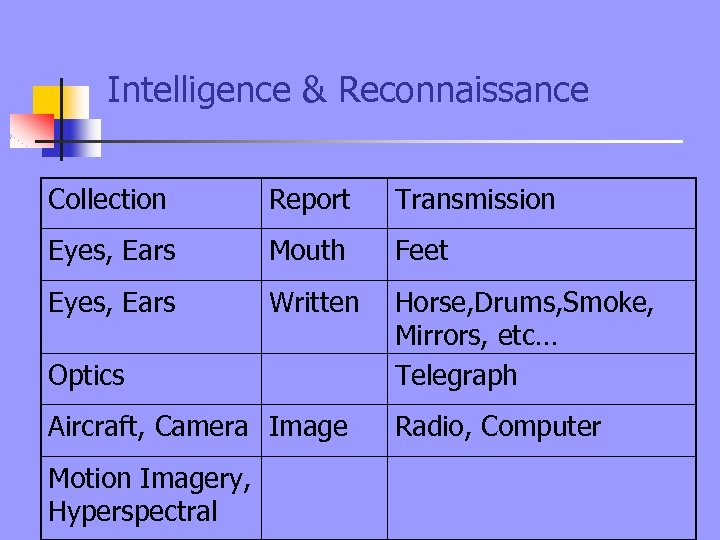 Intelligence & Reconnaissance Collection Report Transmission Eyes, Ears Mouth Feet Eyes, Ears Written Optics