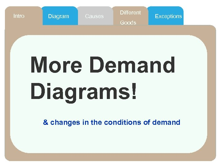 Intro Diagram Causes Different Exceptions Goods More Demand Diagrams! & changes in the conditions