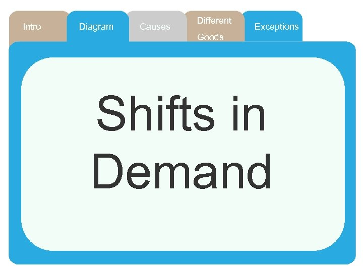 Intro Diagram Causes Different Exceptions Goods Shifts in Demand