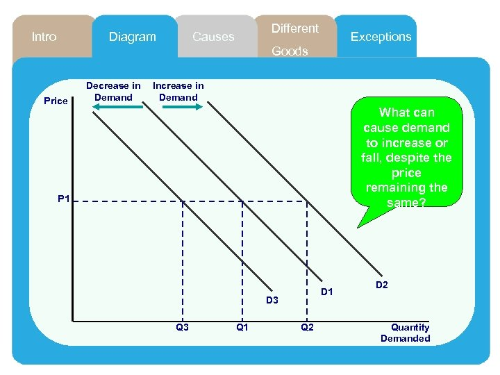 Intro Diagram Different Causes Exceptions Goods Price Decrease in Demand Increase in Demand What