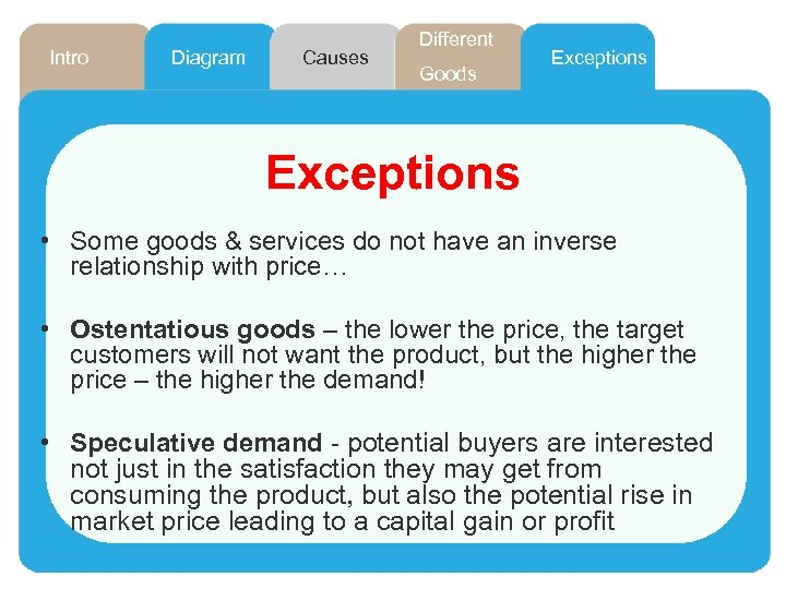 Intro Diagram Causes Different Goods Exceptions • Some goods & services do not have