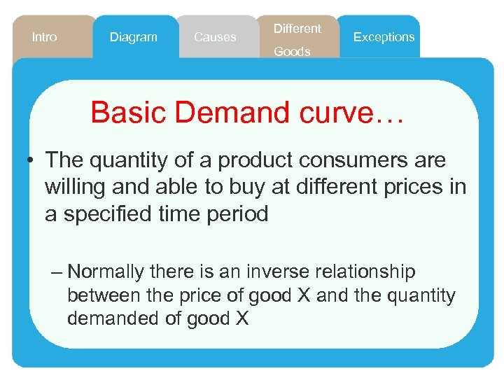 Intro Diagram Causes Different Exceptions Goods Basic Demand curve… • The quantity of a