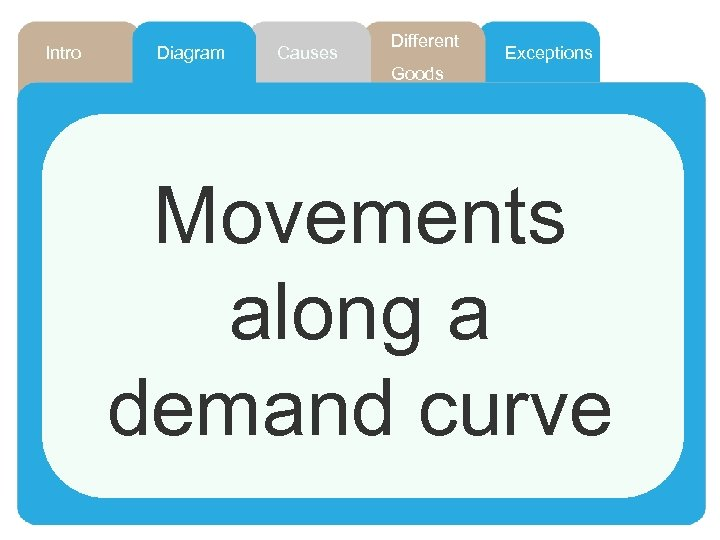 Intro Diagram Causes Different Exceptions Goods Movements along a demand curve