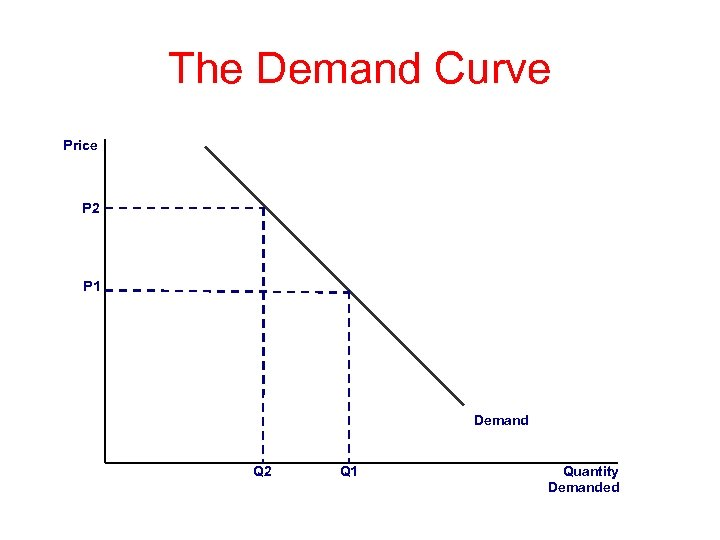 The Demand Curve Price P 2 P 1 Demand Q 2 Q 1 Quantity