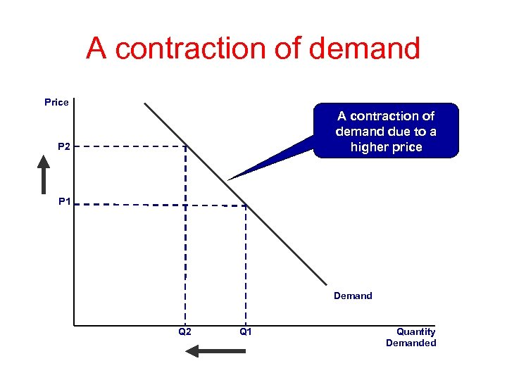 A contraction of demand Price A contraction of demand due to a higher price