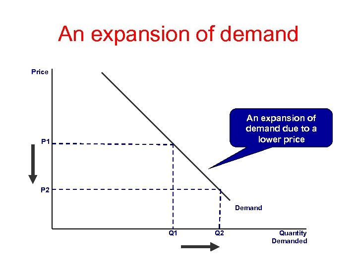 An expansion of demand Price An expansion of demand due to a lower price