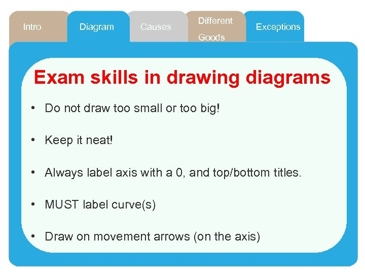 Intro Diagram Causes Different Exceptions Goods Exam skills in drawing diagrams • Do not