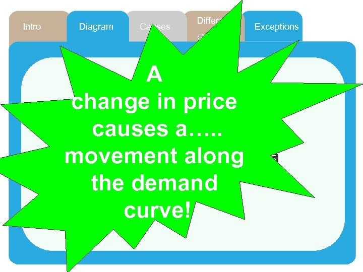 Intro Diagram Causes Different Exceptions Goods A change in price What comes first? causes