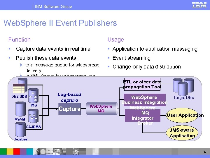IBM Software Group Web. Sphere II Event Publishers Function Usage § Capture data events