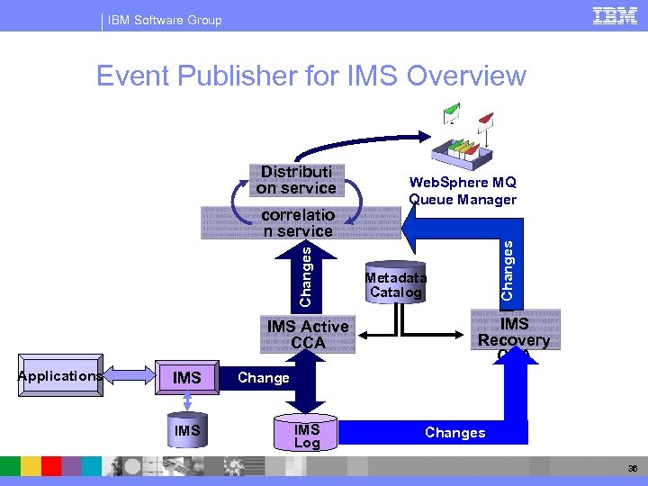 IBM Software Group Event Publisher for IMS Overview z/OS Changes correlatio n service IMS
