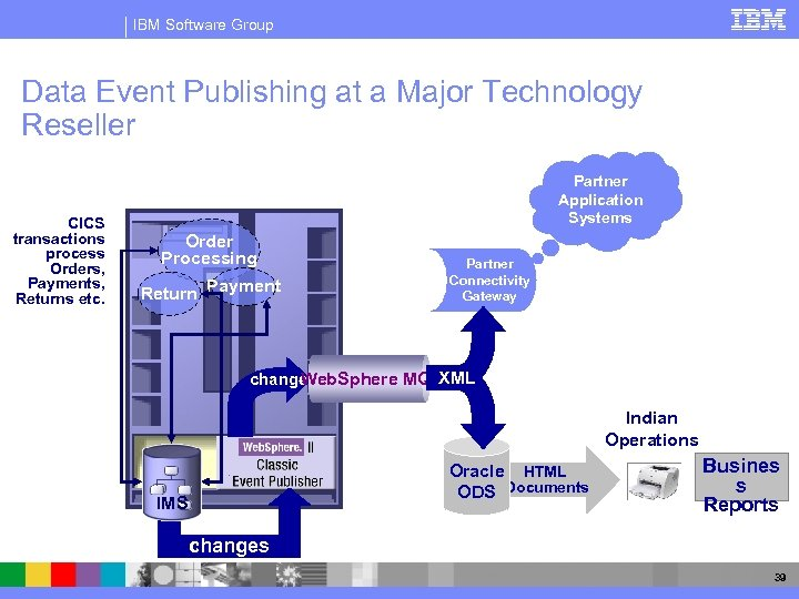 IBM Software Group Data Event Publishing at a Major Technology Reseller CICS transactions process