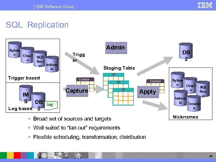 IBM Software Group SQL Replication Sybas e Oracl e Admin SQL Serv er Inform